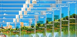 picture depicting different resolutions
