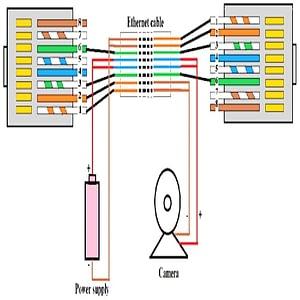 simplified diagram of how PoE works