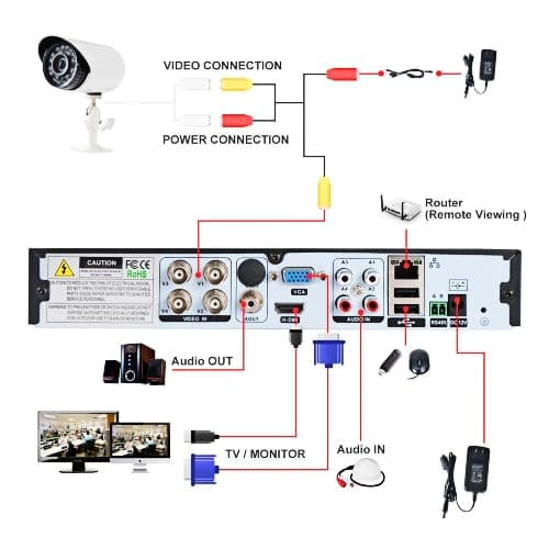The components of a CCTV system
